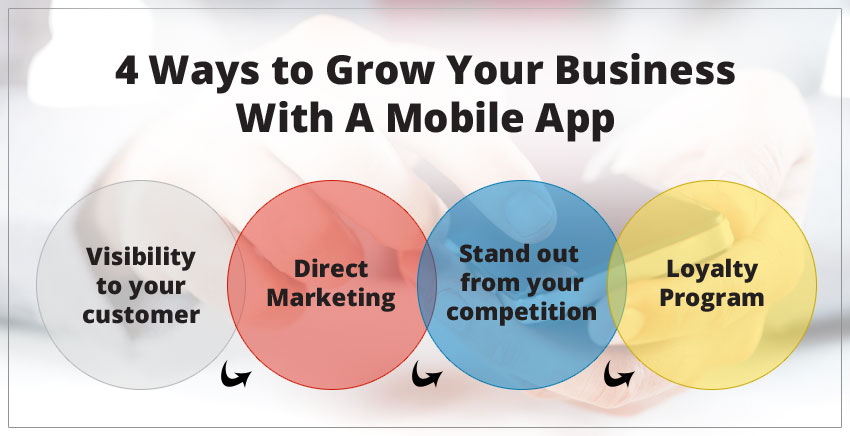 Four Ways to Grow Your Business With A Mobile App