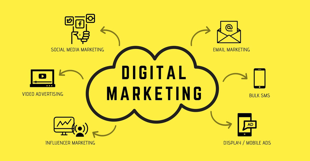 Digital Marketing from content to delivery method from cost to ROI from Digital to Non-Digital