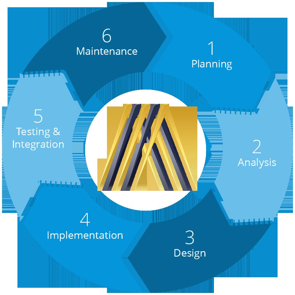Our Development Process
